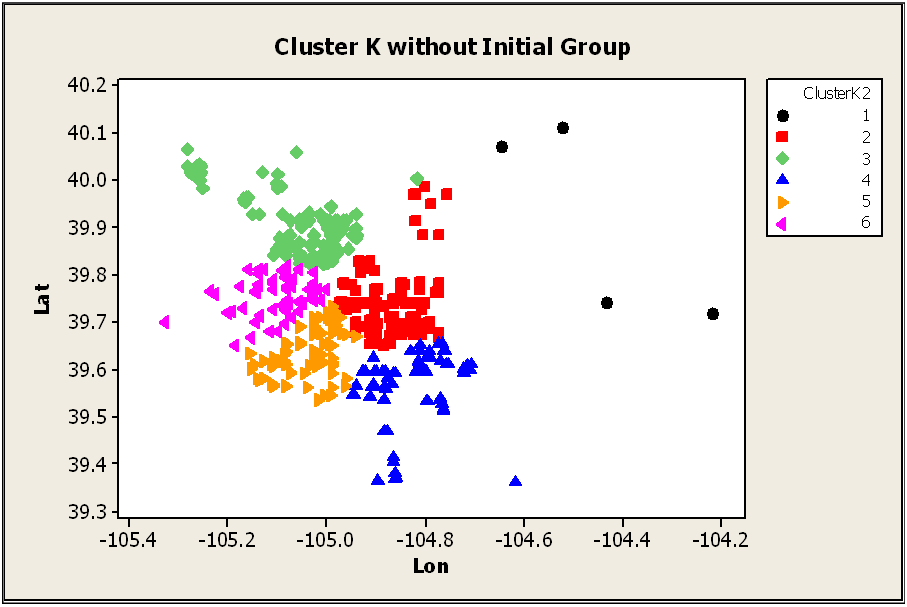 K Means Clustering Avid readers of this blog will
