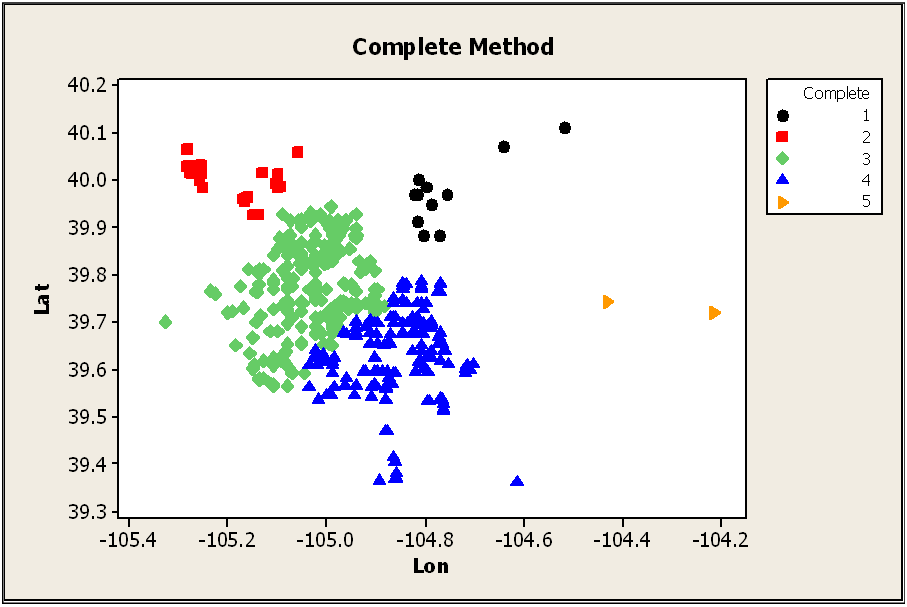 Cluster Analysis (Clustering): lookfordiagnosis.com/mesh_info.php?term=cluster+analysis&lang=1