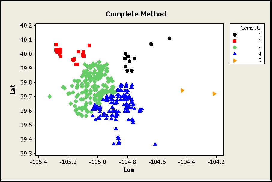 Cluster Analysis - agach