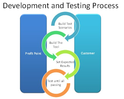 Profit Point's Software Testing Process
